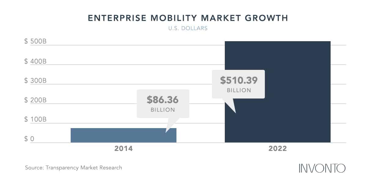 Mobility Market Growth | How To Develop A Successful Enterprise Mobility Strategy