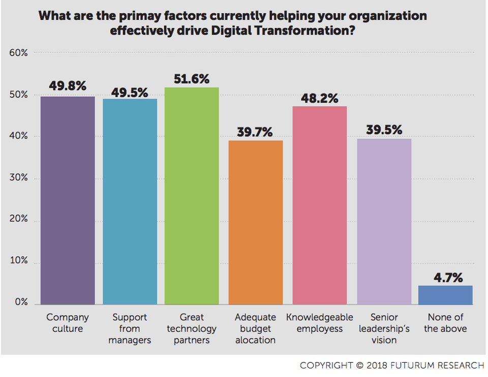 Primary factors to help you drive digital transformation, graphic by Futurum Research