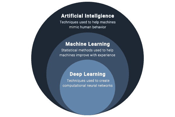 Chart describing the differences between artificial intelligence and machine learning