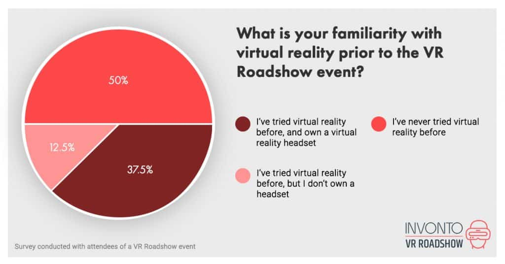 What is your familiarity with with virtual reality prior to the VR Roadshow event?