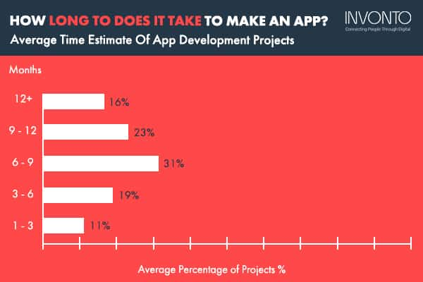 How Long Does It Take To Develop An App? - Average Project Time Estimates Infographic by Invonto