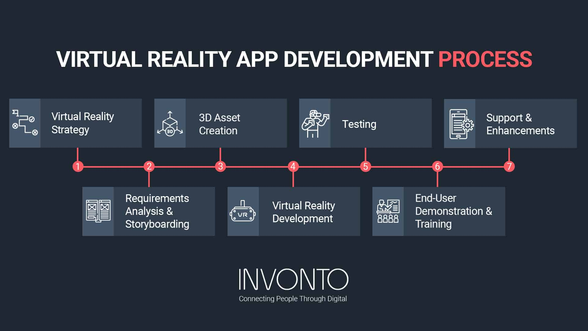 virtual reality app development process infographic